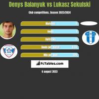Denys Balanyuk vs Lukasz Sekulski h2h player stats