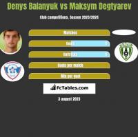 Denys Balanjuk vs Maksym Degtyarev h2h player stats