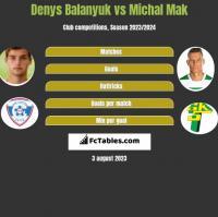 Denys Balanyuk vs Michal Mak h2h player stats