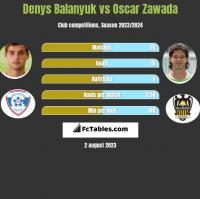 Denys Balanyuk vs Oscar Zawada h2h player stats