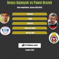 Denys Balanyuk vs Pawel Brozek h2h player stats