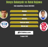 Denys Balanyuk vs Rafal Kujawa h2h player stats