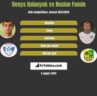 Denys Balanjuk vs Ruslan Fomin h2h player stats