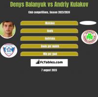 Denys Balanjuk vs Andriy Kulakov h2h player stats