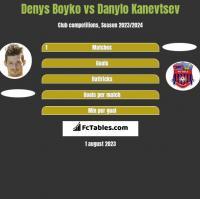 Denys Boyko vs Danylo Kanevtsev h2h player stats