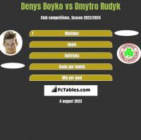 Denys Boyko vs Dmytro Rudyk h2h player stats