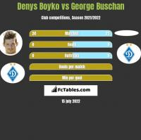 Denys Boyko vs George Buschan h2h player stats
