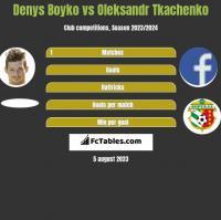 Denys Boyko vs Oleksandr Tkachenko h2h player stats