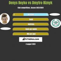 Denys Boyko vs Dmytro Riznyk h2h player stats