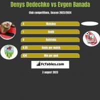 Denys Dedechko vs Evgen Banada h2h player stats