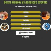Denys Kulakov vs Adessoye Oyevole h2h player stats