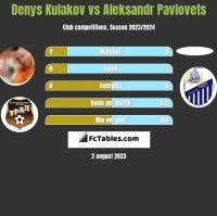 Denys Kulakov vs Aleksandr Pavlovets h2h player stats