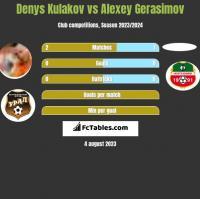 Denys Kulakov vs Alexey Gerasimov h2h player stats