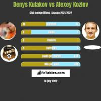 Denys Kulakov vs Alexey Kozlov h2h player stats