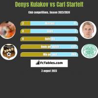 Denys Kulakov vs Carl Starfelt h2h player stats