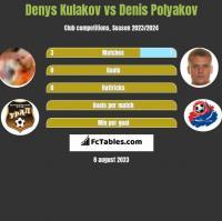 Denys Kulakov vs Denis Polyakov h2h player stats