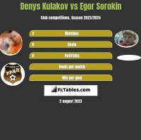 Denys Kulakov vs Egor Sorokin h2h player stats