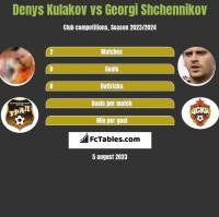 Denys Kułakow vs Gieorgij Szczennikow h2h player stats