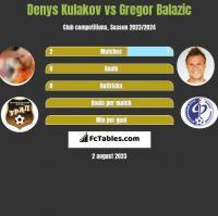 Denys Kulakov vs Gregor Balazic h2h player stats