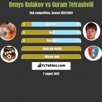 Denys Kulakov vs Guram Tetrashvili h2h player stats