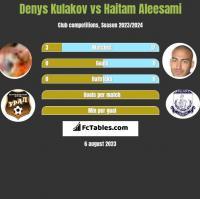 Denys Kulakov vs Haitam Aleesami h2h player stats