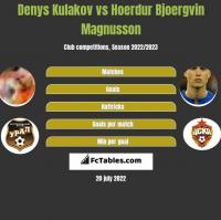 Denys Kułakow vs Hoerdur Bjoergvin Magnusson h2h player stats