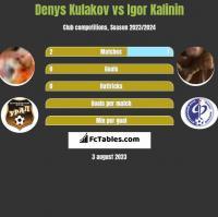 Denys Kulakov vs Igor Kalinin h2h player stats
