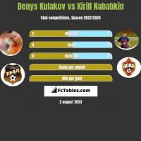 Denys Kułakow vs Kirył Nababkin h2h player stats