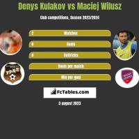 Denys Kulakov vs Maciej Wilusz h2h player stats