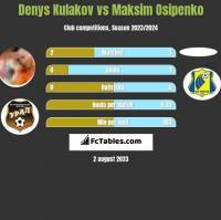 Denys Kulakov vs Maksim Osipenko h2h player stats