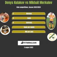 Denys Kulakov vs Mikhail Merkulov h2h player stats