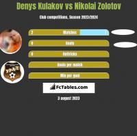 Denys Kulakov vs Nikolai Zolotov h2h player stats