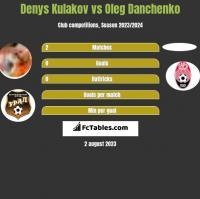 Denys Kulakov vs Oleg Danchenko h2h player stats