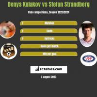 Denys Kulakov vs Stefan Strandberg h2h player stats