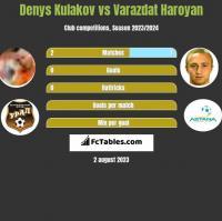 Denys Kulakov vs Varazdat Haroyan h2h player stats