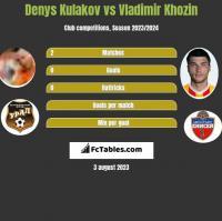 Denys Kulakov vs Vladimir Khozin h2h player stats