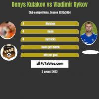 Denys Kulakov vs Vladimir Rykov h2h player stats