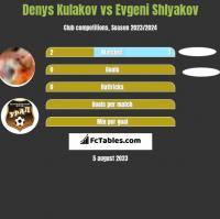 Denys Kulakov vs Evgeni Shlyakov h2h player stats