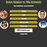 Denys Kulakov vs Filip Uremovic h2h player stats