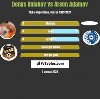 Denys Kulakov vs Arsen Adamov h2h player stats