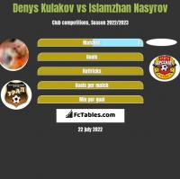 Denys Kułakow vs Islamzhan Nasyrov h2h player stats