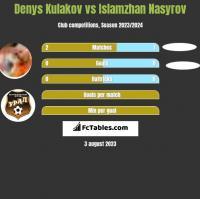 Denys Kulakov vs Islamzhan Nasyrov h2h player stats