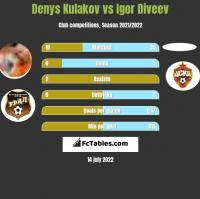 Denys Kułakow vs Igor Diveev h2h player stats