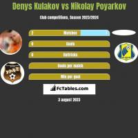 Denys Kulakov vs Nikolay Poyarkov h2h player stats