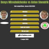 Denys Miroshnichenko vs Anton Shendrik h2h player stats