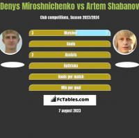 Denys Miroshnichenko vs Artem Shabanov h2h player stats