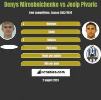 Denys Miroshnichenko vs Josip Pivaric h2h player stats