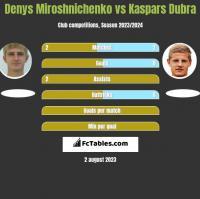 Denys Miroshnichenko vs Kaspars Dubra h2h player stats