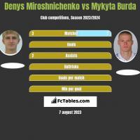 Denys Miroshnichenko vs Mykyta Burda h2h player stats