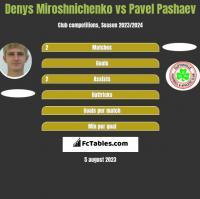 Denys Miroshnichenko vs Pavel Pashaev h2h player stats